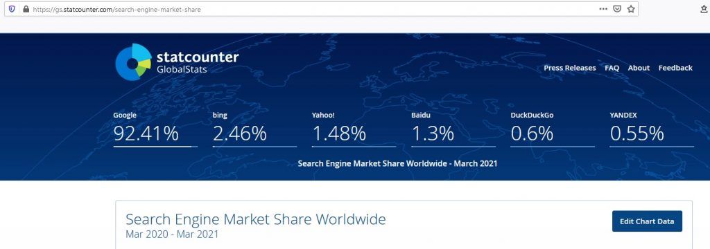 What SEO metrics a UX designer should focus on: A stat breakdown of search engine market shares worldwide.